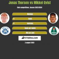 Jonas Thorsen vs Mikkel Qvist h2h player stats