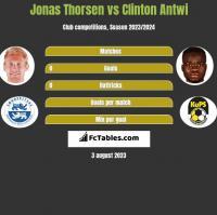 Jonas Thorsen vs Clinton Antwi h2h player stats