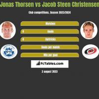 Jonas Thorsen vs Jacob Steen Christensen h2h player stats