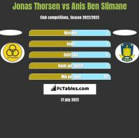 Jonas Thorsen vs Anis Ben Slimane h2h player stats