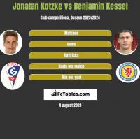 Jonatan Kotzke vs Benjamin Kessel h2h player stats
