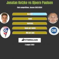 Jonatan Kotzke vs Bjoern Paulsen h2h player stats