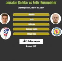 Jonatan Kotzke vs Felix Burmeister h2h player stats