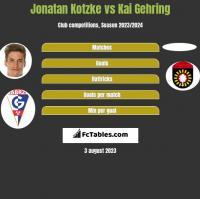 Jonatan Kotzke vs Kai Gehring h2h player stats