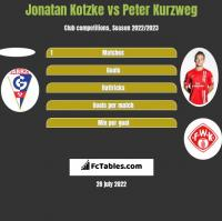 Jonatan Kotzke vs Peter Kurzweg h2h player stats