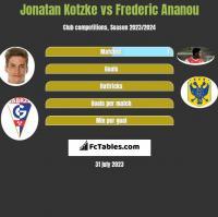 Jonatan Kotzke vs Frederic Ananou h2h player stats