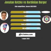 Jonatan Kotzke vs Korbinian Burger h2h player stats