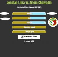 Jonatan Lima vs Artem Chelyadin h2h player stats