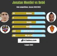 Jonatan Montiel vs Bebe h2h player stats