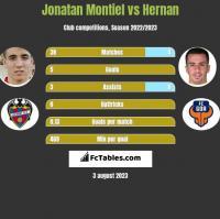 Jonatan Montiel vs Hernan Santana h2h player stats