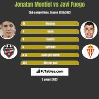 Jonatan Montiel vs Javi Fuego h2h player stats