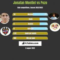 Jonatan Montiel vs Pozo h2h player stats