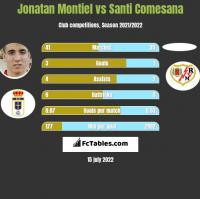 Jonatan Montiel vs Santi Comesana h2h player stats