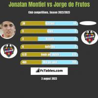 Jonatan Montiel vs Jorge de Frutos h2h player stats