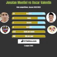 Jonatan Montiel vs Oscar Valentin h2h player stats