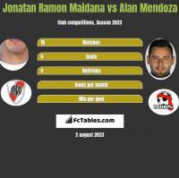 Jonatan Ramon Maidana vs Alan Mendoza h2h player stats