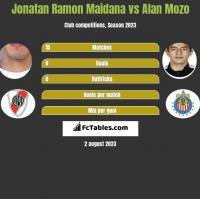 Jonatan Ramon Maidana vs Alan Mozo h2h player stats