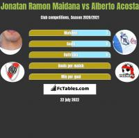 Jonatan Ramon Maidana vs Alberto Acosta h2h player stats