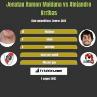 Jonatan Ramon Maidana vs Alejandro Arribas h2h player stats