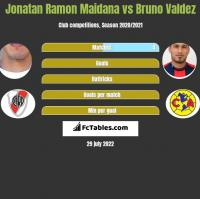 Jonatan Ramon Maidana vs Bruno Valdez h2h player stats