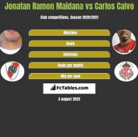 Jonatan Ramon Maidana vs Carlos Calvo h2h player stats