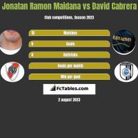 Jonatan Ramon Maidana vs David Cabrera h2h player stats