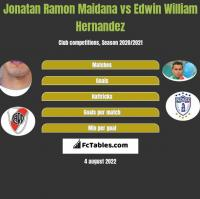 Jonatan Ramon Maidana vs Edwin William Hernandez h2h player stats