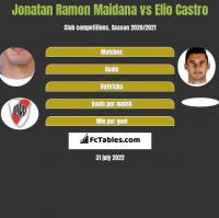Jonatan Ramon Maidana vs Elio Castro h2h player stats