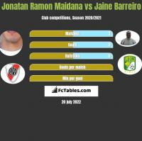 Jonatan Ramon Maidana vs Jaine Barreiro h2h player stats
