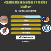 Jonatan Ramon Maidana vs Joaquin Martinez h2h player stats
