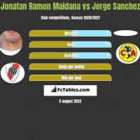 Jonatan Ramon Maidana vs Jorge Sanchez h2h player stats