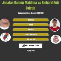 Jonatan Ramon Maidana vs Richard Ruiz Toledo h2h player stats