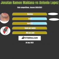 Jonatan Ramon Maidana vs Antonio Lopez h2h player stats