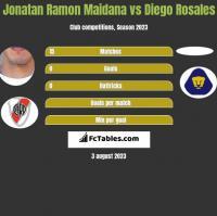 Jonatan Ramon Maidana vs Diego Rosales h2h player stats