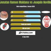 Jonatan Ramon Maidana vs Joaquin Novillo h2h player stats