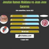Jonatan Ramon Maidana vs Juan Jose Caceres h2h player stats