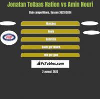 Jonatan Tollaas Nation vs Amin Nouri h2h player stats