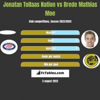 Jonatan Tollaas Nation vs Brede Mathias Moe h2h player stats