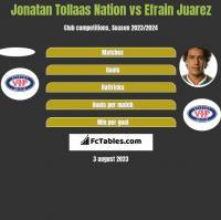 Jonatan Tollaas Nation vs Efrain Juarez h2h player stats