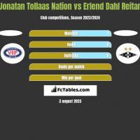 Jonatan Tollaas Nation vs Erlend Dahl Reitan h2h player stats
