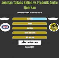 Jonatan Tollaas Nation vs Frederik Andre Bjoerkan h2h player stats