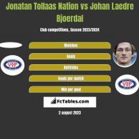 Jonatan Tollaas Nation vs Johan Laedre Bjoerdal h2h player stats