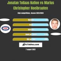 Jonatan Tollaas Nation vs Marius Christopher Hoeibraaten h2h player stats
