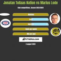 Jonatan Tollaas Nation vs Marius Lode h2h player stats