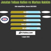 Jonatan Tollaas Nation vs Markus Nakkim h2h player stats