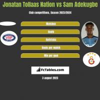 Jonatan Tollaas Nation vs Sam Adekugbe h2h player stats