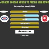 Jonatan Tollaas Nation vs Alfons Sampsted h2h player stats