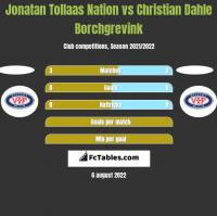 Jonatan Tollaas Nation vs Christian Dahle Borchgrevink h2h player stats