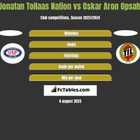 Jonatan Tollaas Nation vs Oskar Aron Opsahl h2h player stats