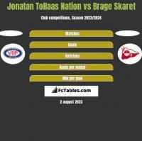 Jonatan Tollaas Nation vs Brage Skaret h2h player stats